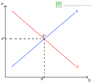 Illustration 1: Supply and Demand